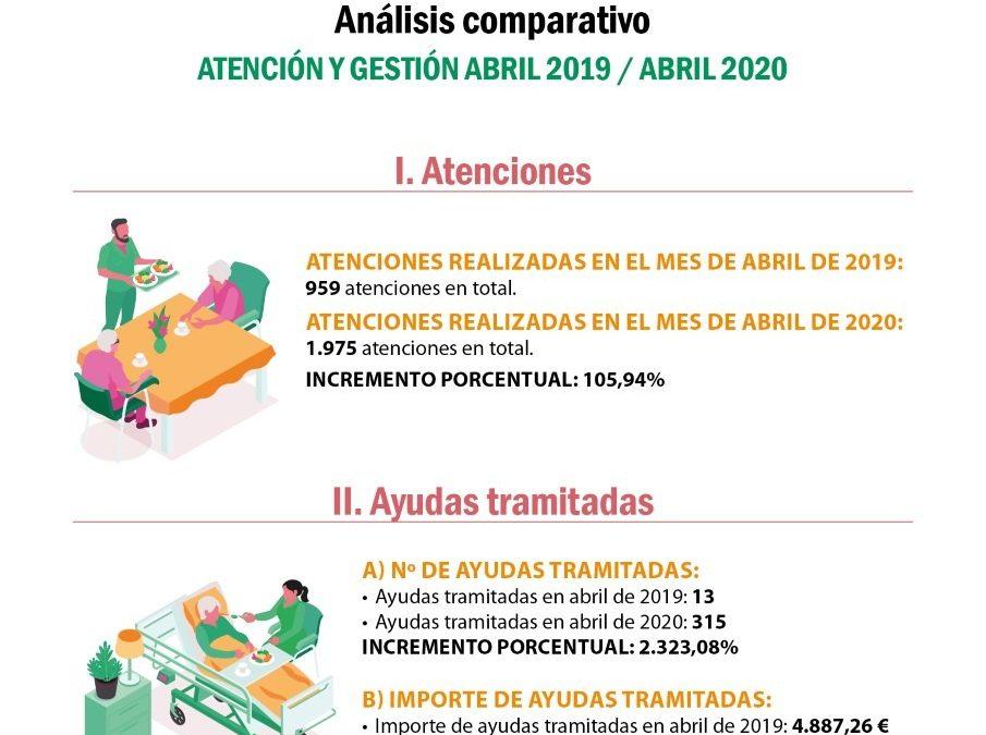 Los Servicios Sociales del Ayuntamiento de Alcalá invierten más de 50.000€ en alimentos y ayudas de emergencia para cerca de 1500 familias por situaciones derivadas del Covid-19